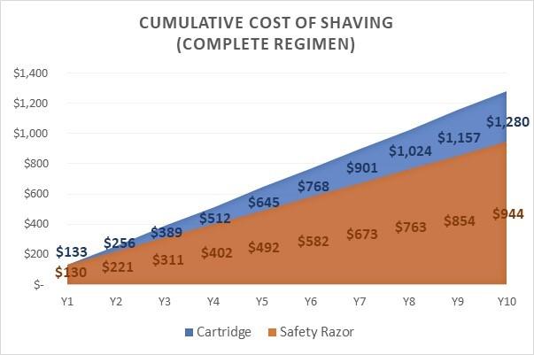 Cost of shaving complete regimen
