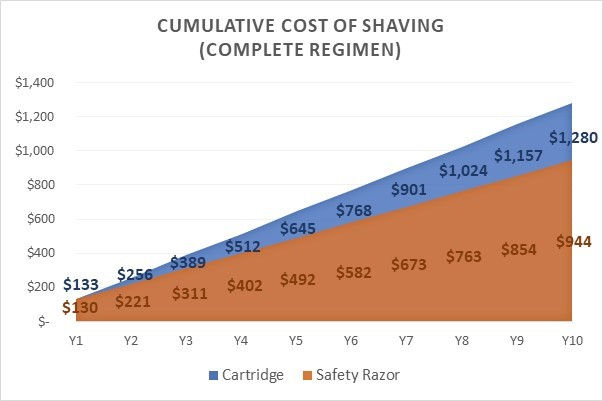Cost of shaving complete regimen
