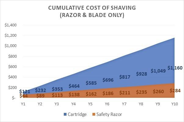 Cost of shaving